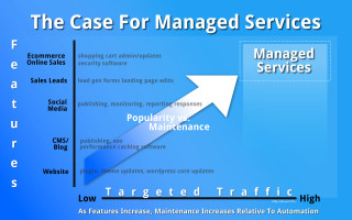 Brent Norris | WordPress Managed Hosting and Managed IT Services