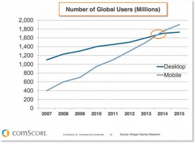 Global Mobile Users Compared with Desktop Users - August 21, 2014 - comScore Whitepaper