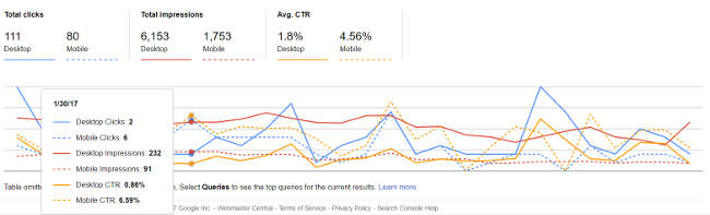 Mobile Impressions, Clicks and Click-Through Rate Over a Two Year Period